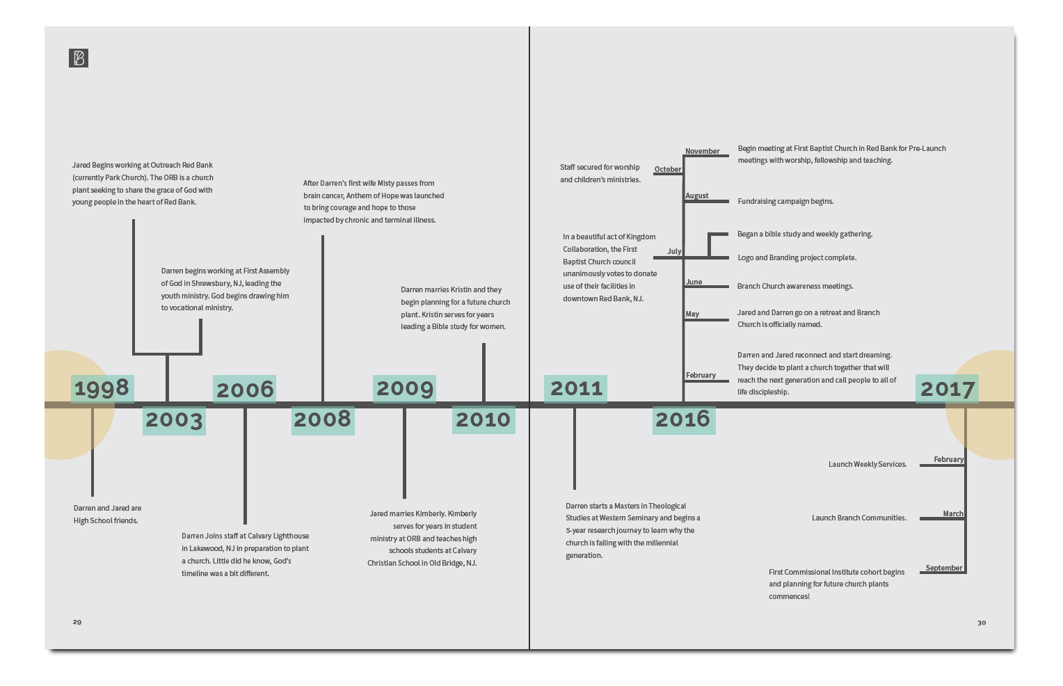Branch Church Timeline